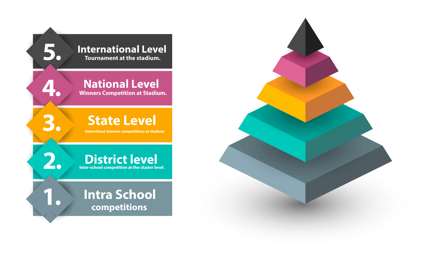 competition levels